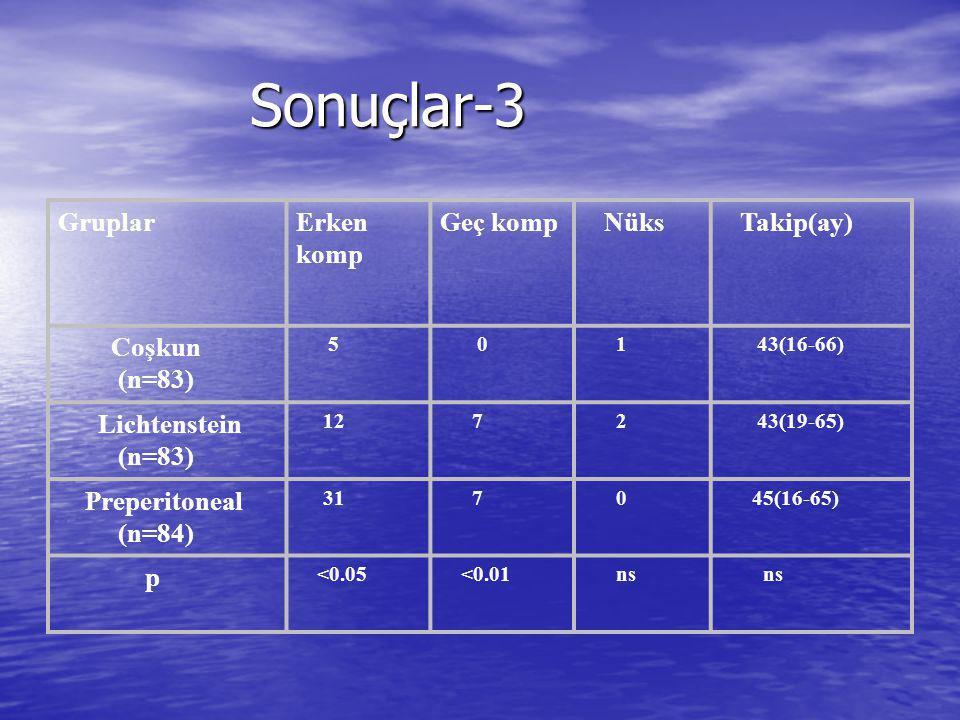 Sonuçlar-3 Gruplar Erken komp Geç komp Nüks Takip(ay) Coşkun (n=83)