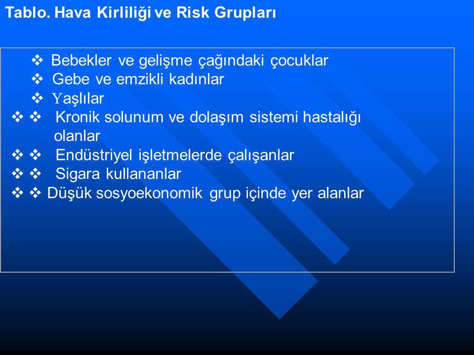 Tablo. Hava Kirliliği ve Risk Grupları