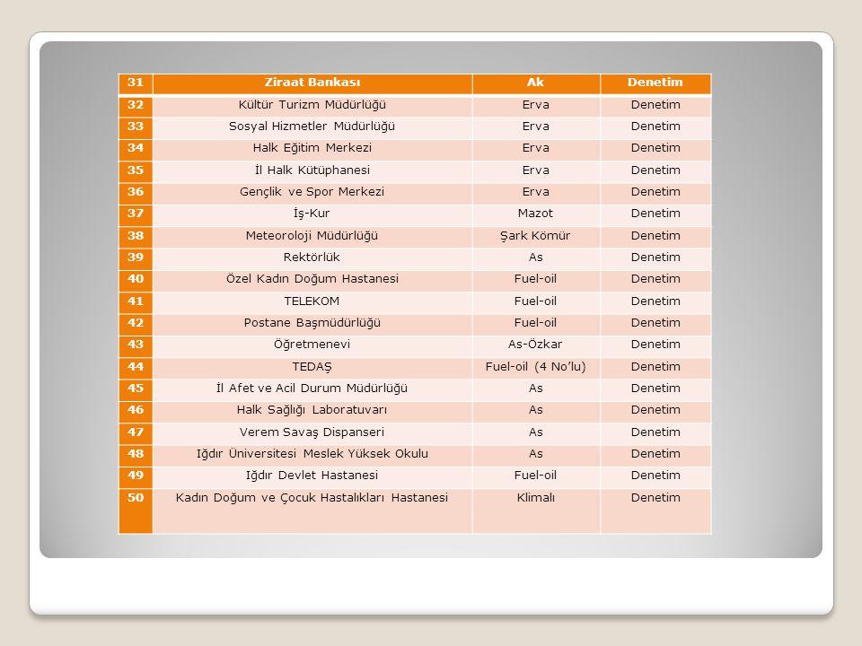 Kültür Turizm Müdürlüğü Erva 33 Sosyal Hizmetler Müdürlüğü 34