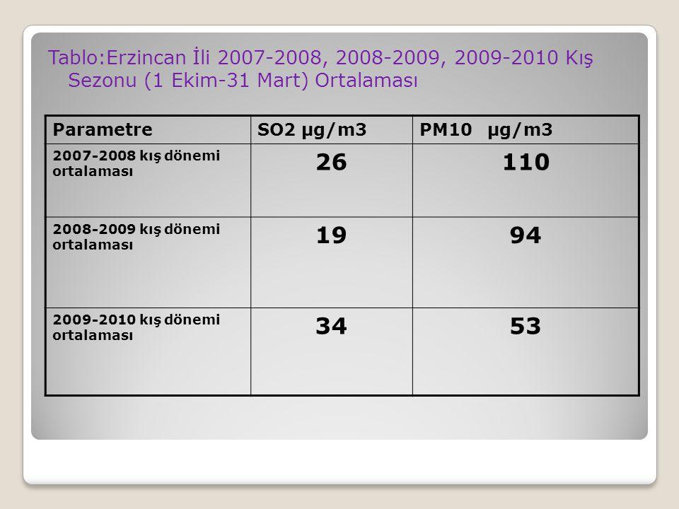 Tablo:Erzincan İli 2007-2008, 2008-2009, 2009-2010 Kış Sezonu (1 Ekim-31 Mart) Ortalaması