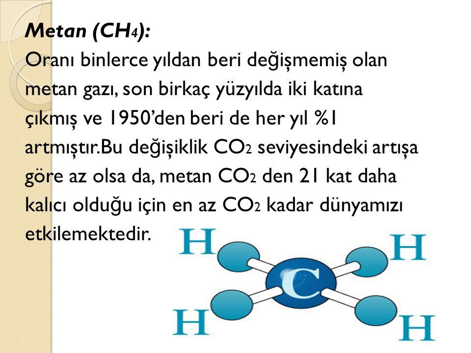 Metan (CH4): Oranı binlerce yıldan beri değişmemiş olan. metan gazı, son birkaç yüzyılda iki katına.