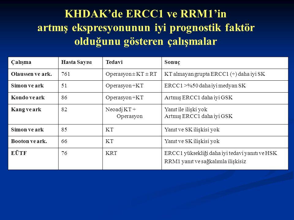 KHDAK'de ERCC1 ve RRM1'in artmış ekspresyonunun iyi prognostik faktör olduğunu gösteren çalışmalar