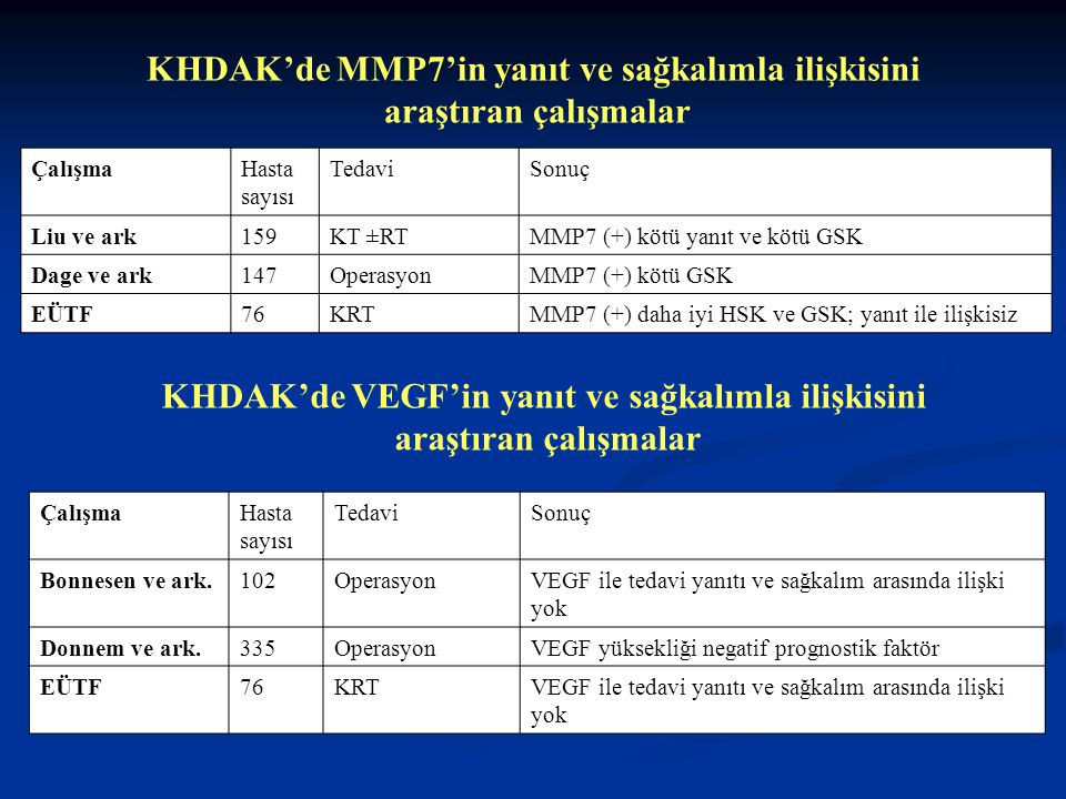 KHDAK'de MMP7'in yanıt ve sağkalımla ilişkisini araştıran çalışmalar