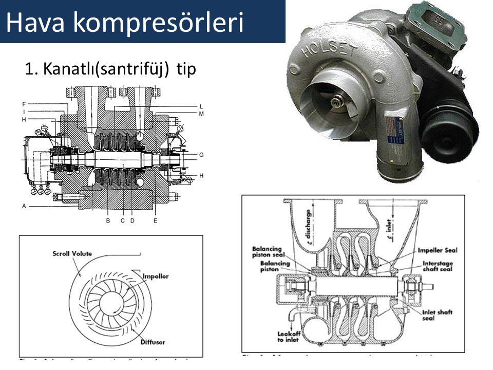 Hava kompresörleri Kanatlı(santrifüj) tip