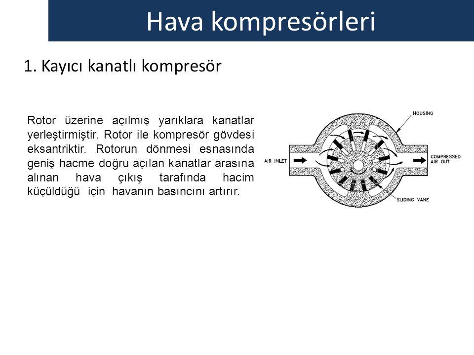 Hava kompresörleri Kayıcı kanatlı kompresör