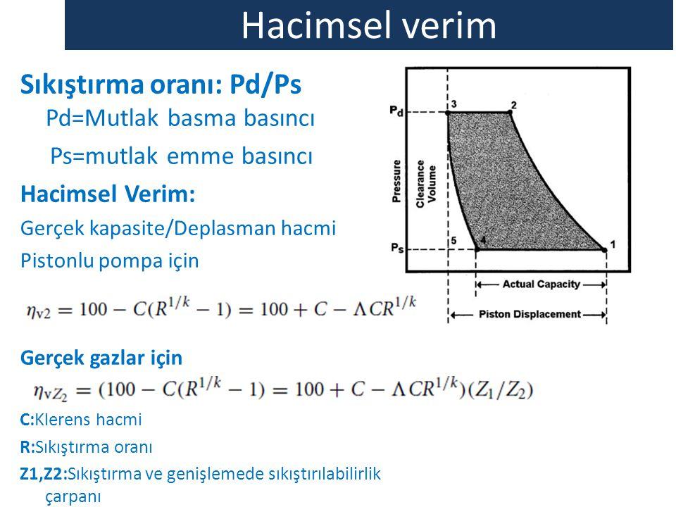Hacimsel verim Sıkıştırma oranı: Pd/Ps Pd=Mutlak basma basıncı