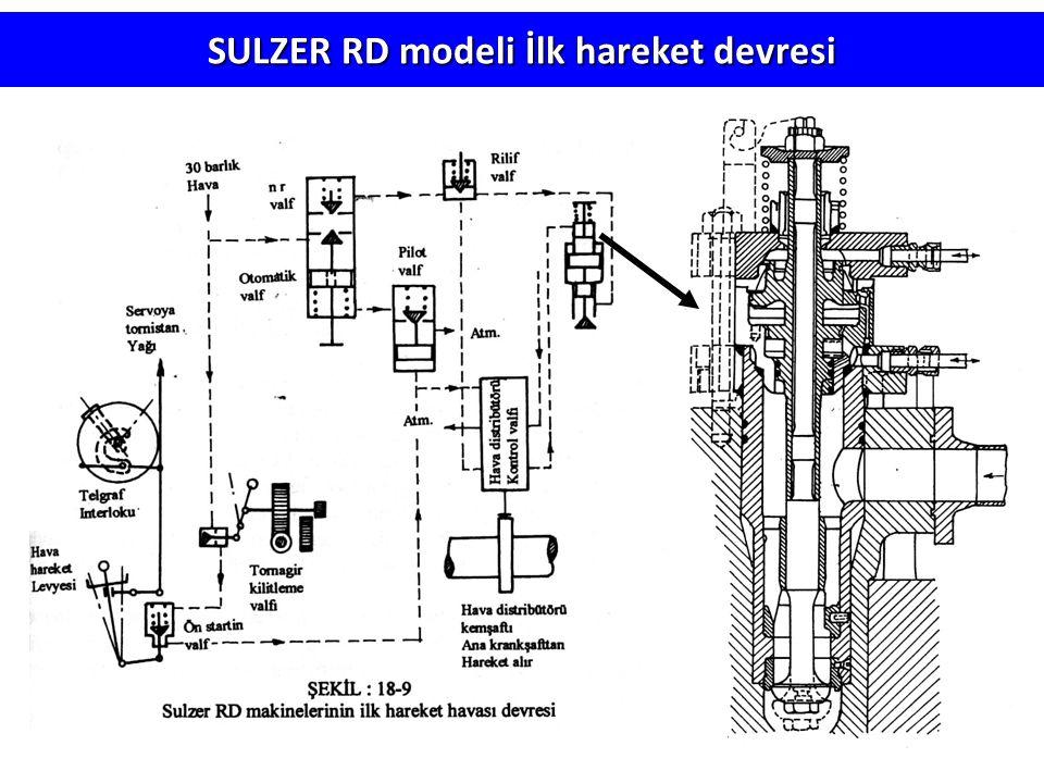 SULZER RD modeli İlk hareket devresi