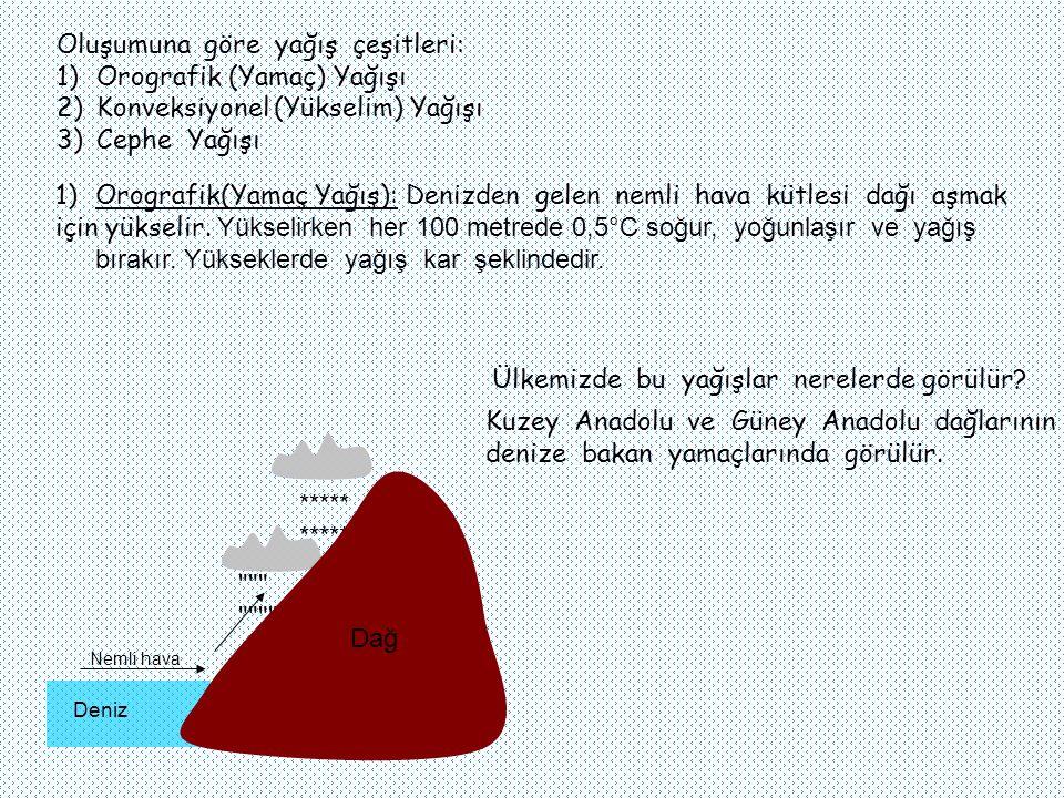 Oluşumuna göre yağış çeşitleri: Orografik (Yamaç) Yağışı