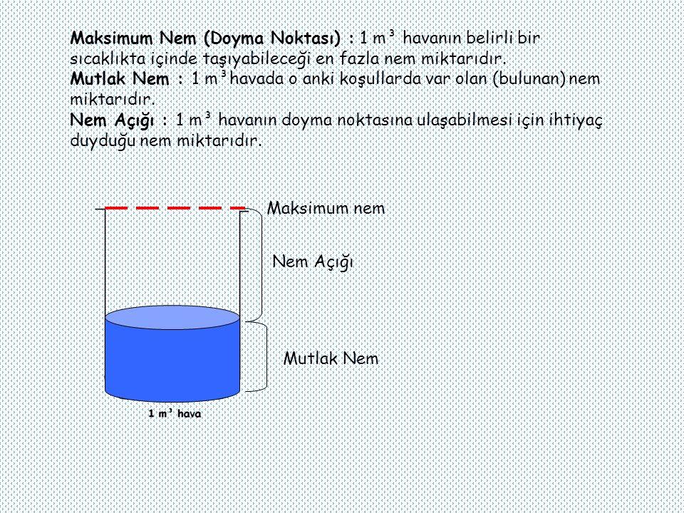 Maksimum Nem (Doyma Noktası) : 1 m³ havanın belirli bir sıcaklıkta içinde taşıyabileceği en fazla nem miktarıdır. Mutlak Nem : 1 m³havada o anki koşullarda var olan (bulunan) nem miktarıdır. Nem Açığı : 1 m³ havanın doyma noktasına ulaşabilmesi için ihtiyaç duyduğu nem miktarıdır.