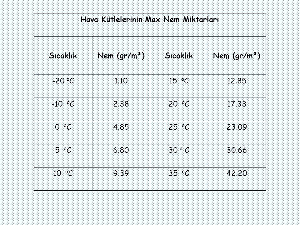 Hava Kütlelerinin Max Nem Miktarları