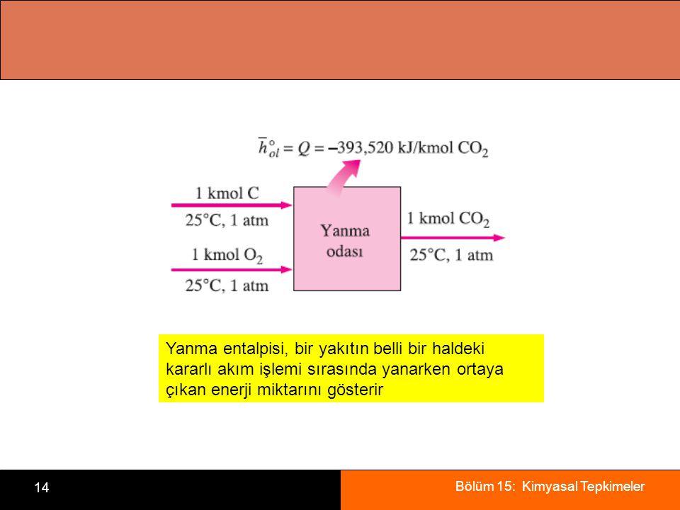 Yanma entalpisi, bir yakıtın belli bir haldeki kararlı akım işlemi sırasında yanarken ortaya çıkan enerji miktarını gösterir