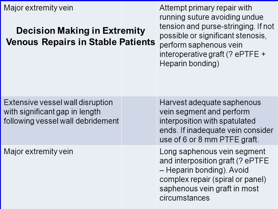 Decision Making in Extremity Venous Repairs in Stable Patients