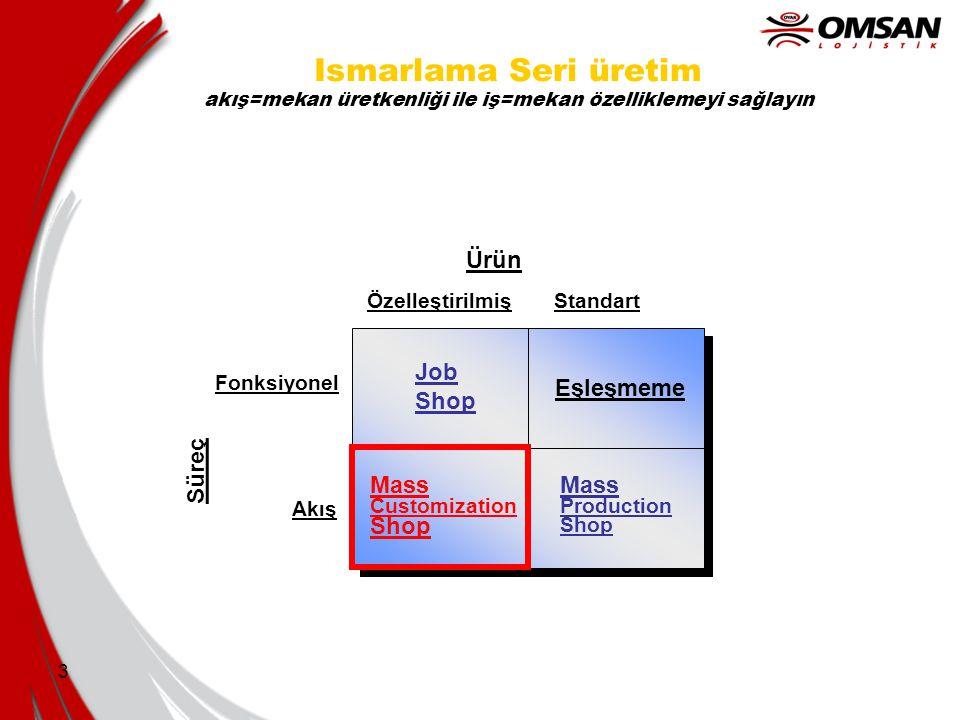 Ismarlama Seri üretim akış=mekan üretkenliği ile iş=mekan özelliklemeyi sağlayın