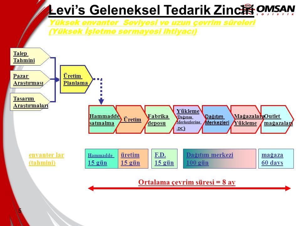 Levi's Geleneksel Tedarik Zinciri