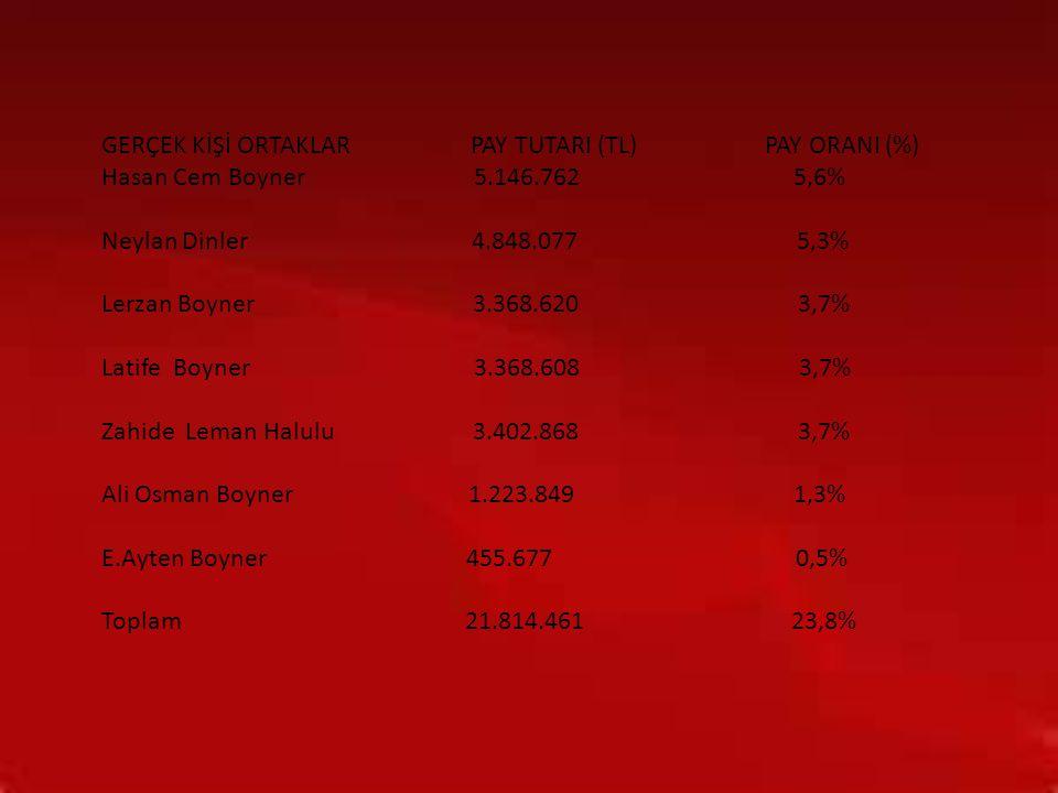 GERÇEK KİŞİ ORTAKLAR PAY TUTARI (TL) PAY ORANI (%)
