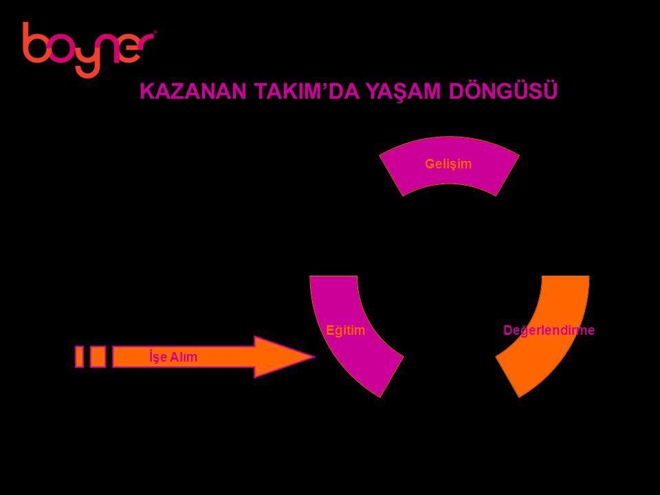KAZANAN TAKIM'DA YAŞAM DÖNGÜSÜ