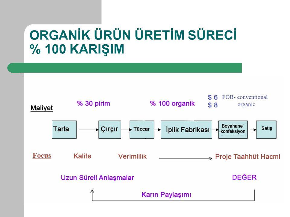 ORGANİK ÜRÜN ÜRETİM SÜRECİ % 100 KARIŞIM
