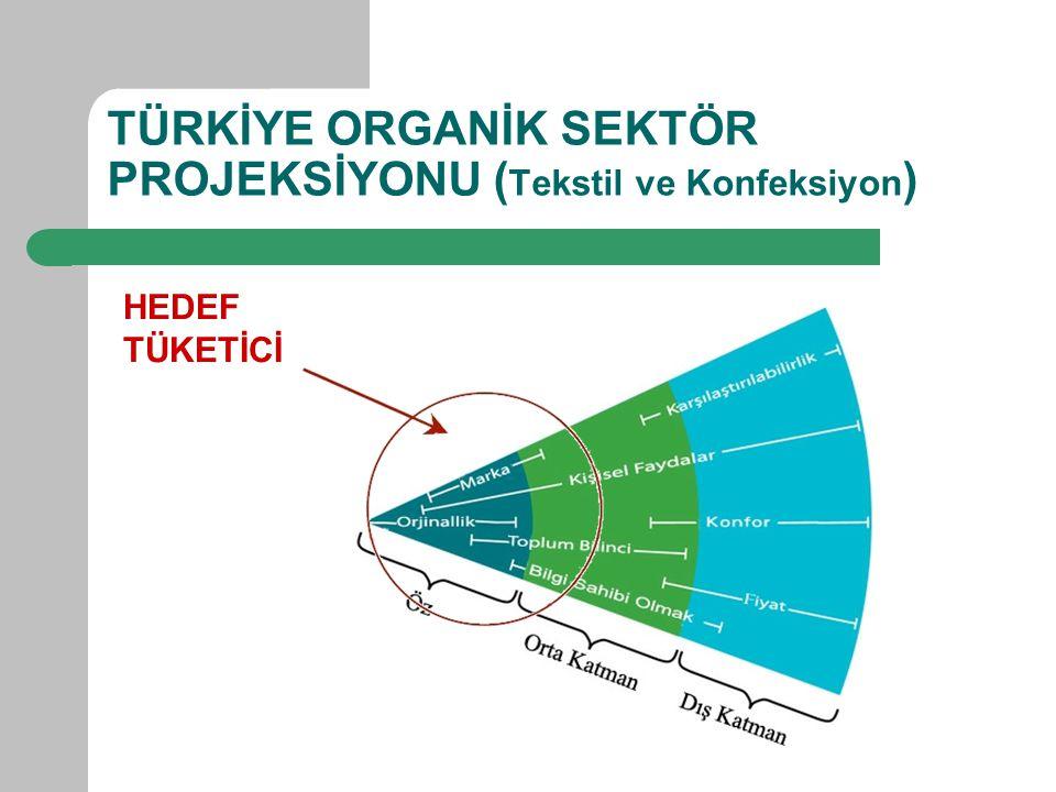 TÜRKİYE ORGANİK SEKTÖR PROJEKSİYONU (Tekstil ve Konfeksiyon)