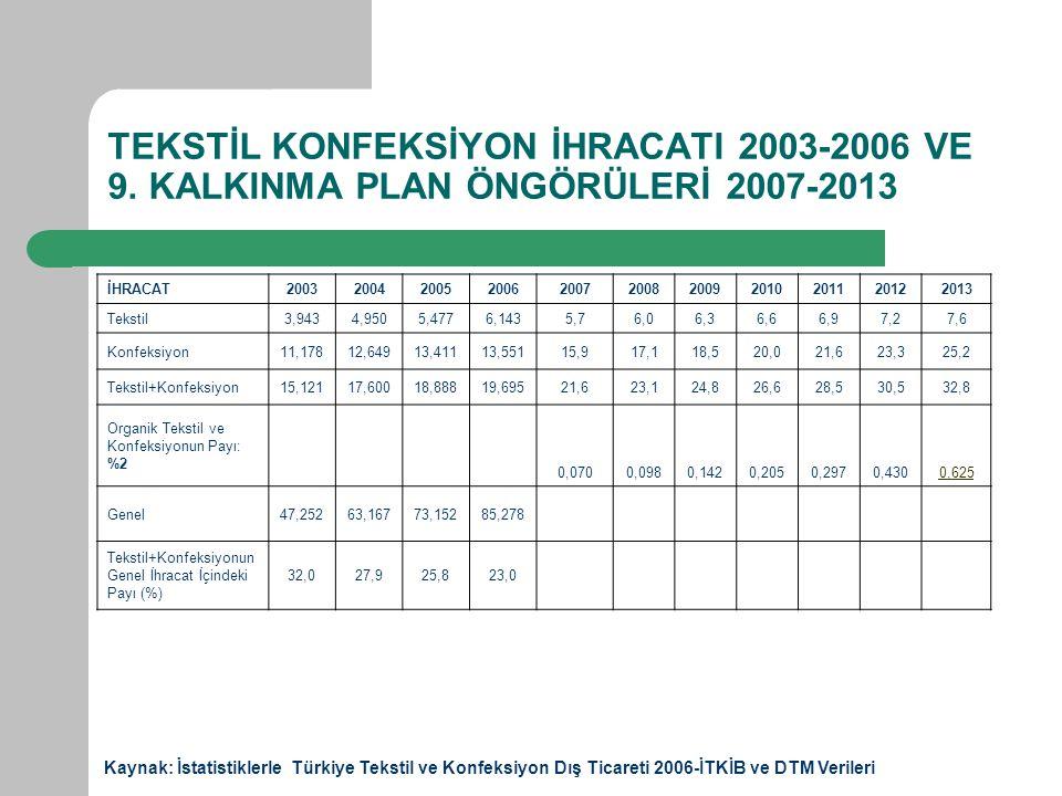 TEKSTİL KONFEKSİYON İHRACATI 2003-2006 VE 9