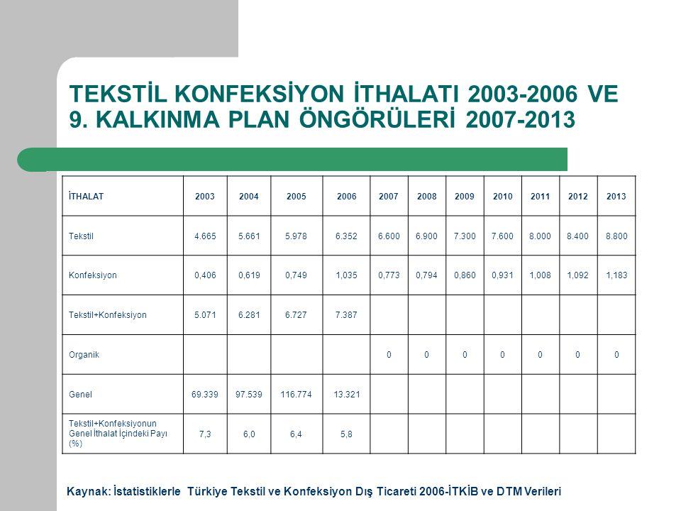 TEKSTİL KONFEKSİYON İTHALATI 2003-2006 VE 9