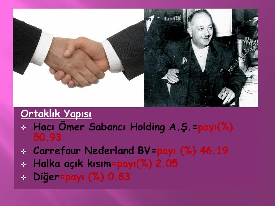 Ortaklık Yapısı Hacı Ömer Sabancı Holding A.Ş.=payı(%) 50.93. Carrefour Nederland BV=payı (%) 46.19.