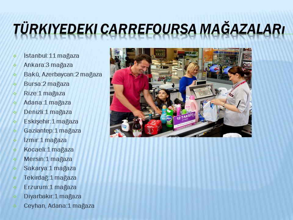 Türkiyedeki CarrefourSA mağazaları