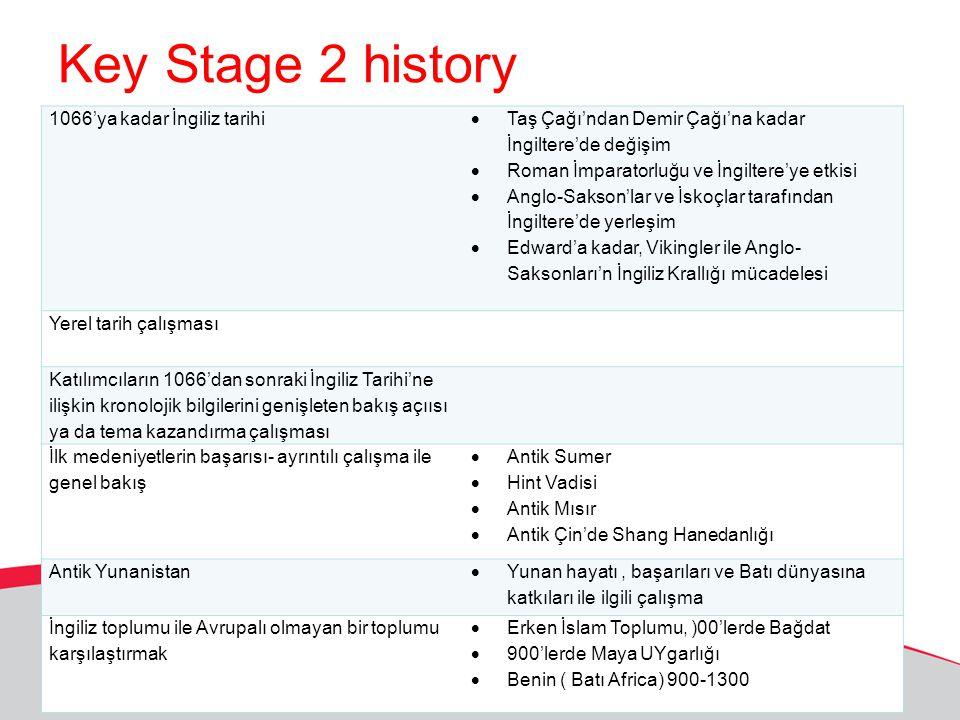 Key Stage 2 history 1066'ya kadar İngiliz tarihi