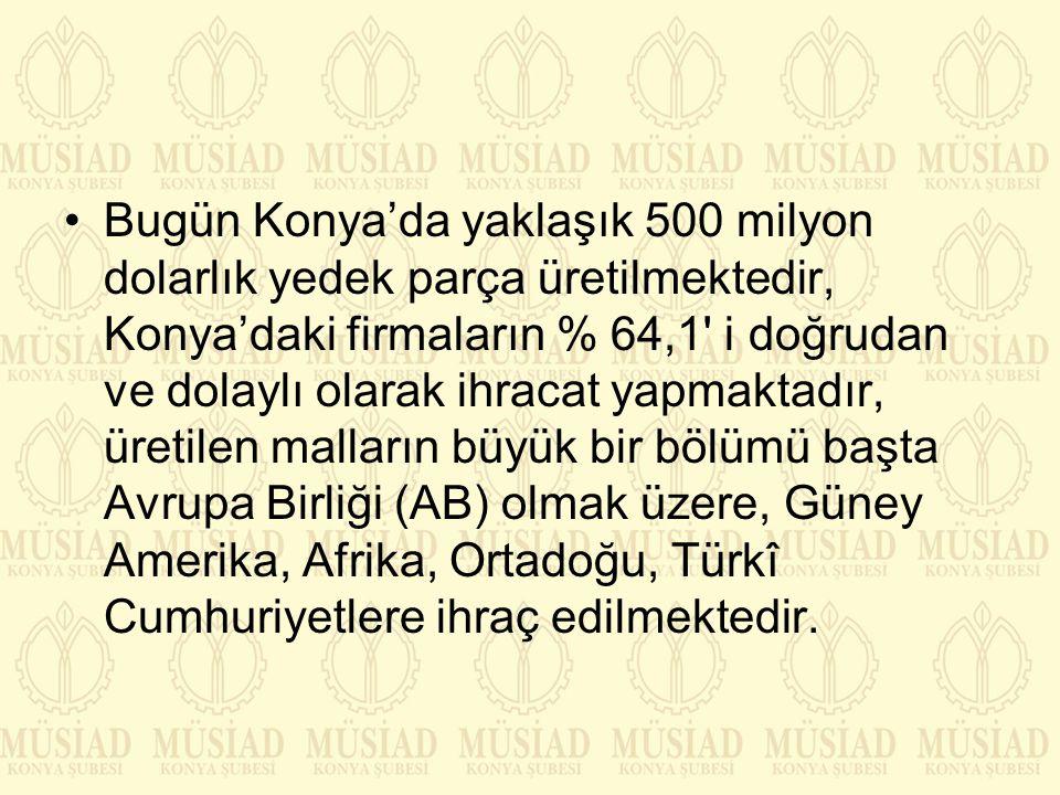 Bugün Konya'da yaklaşık 500 milyon dolarlık yedek parça üretilmektedir, Konya'daki firmaların % 64,1 i doğrudan ve dolaylı olarak ihracat yapmaktadır, üretilen malların büyük bir bölümü başta Avrupa Birliği (AB) olmak üzere, Güney Amerika, Afrika, Ortadoğu, Türkî Cumhuriyetlere ihraç edilmektedir.