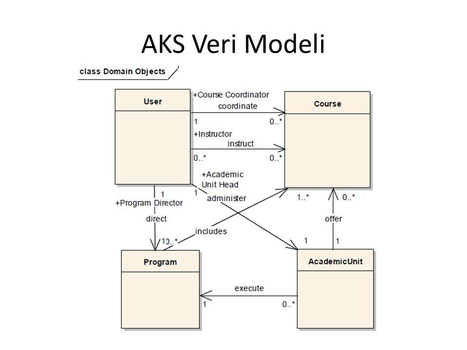 AKS Veri Modeli