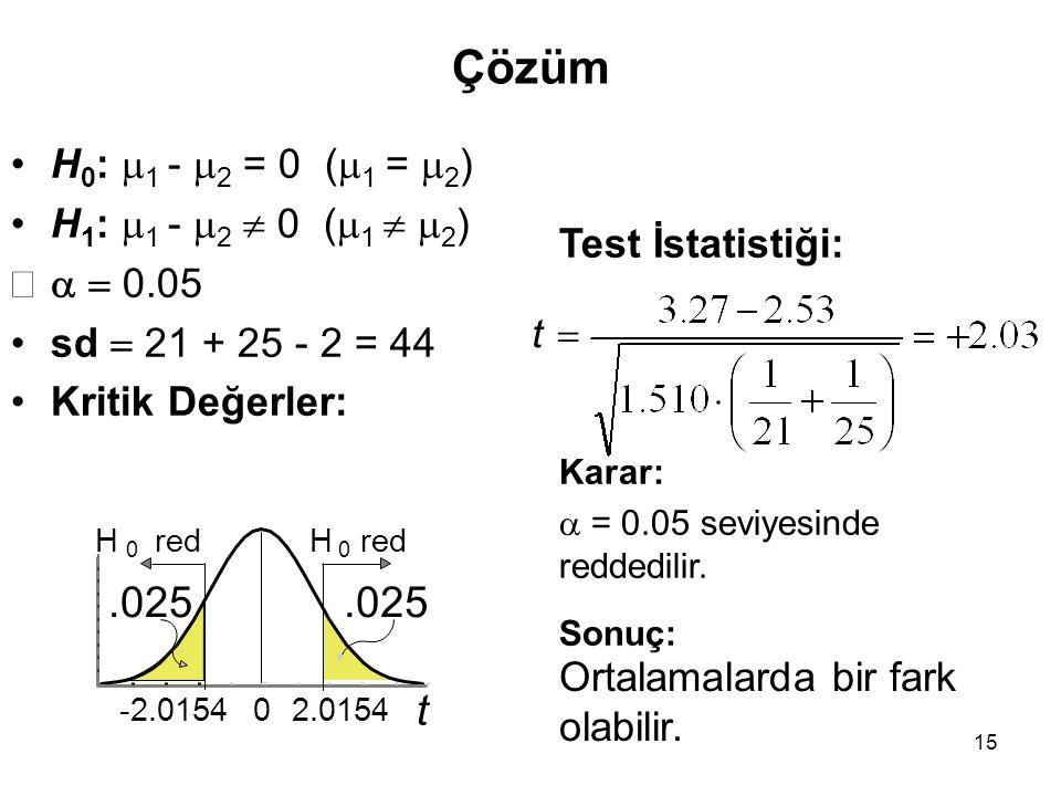 Çözüm .025 .025 t H0: 1 - 2 = 0 (1 = 2) H1: 1 - 2  0 (1  2)