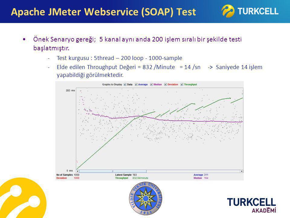 Apache JMeter Webservice (SOAP) Test