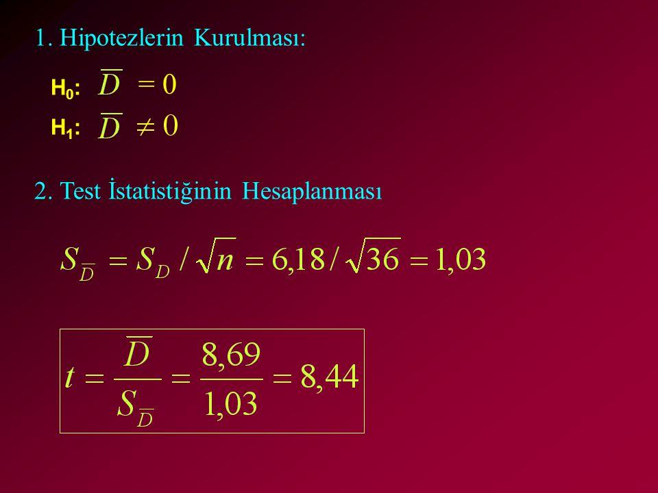 = 0 1. Hipotezlerin Kurulması: 2. Test İstatistiğinin Hesaplanması H0: