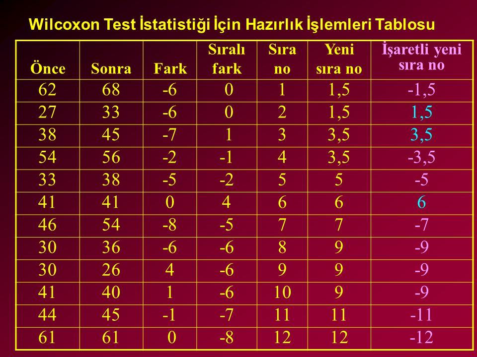 Wilcoxon Test İstatistiği İçin Hazırlık İşlemleri Tablosu