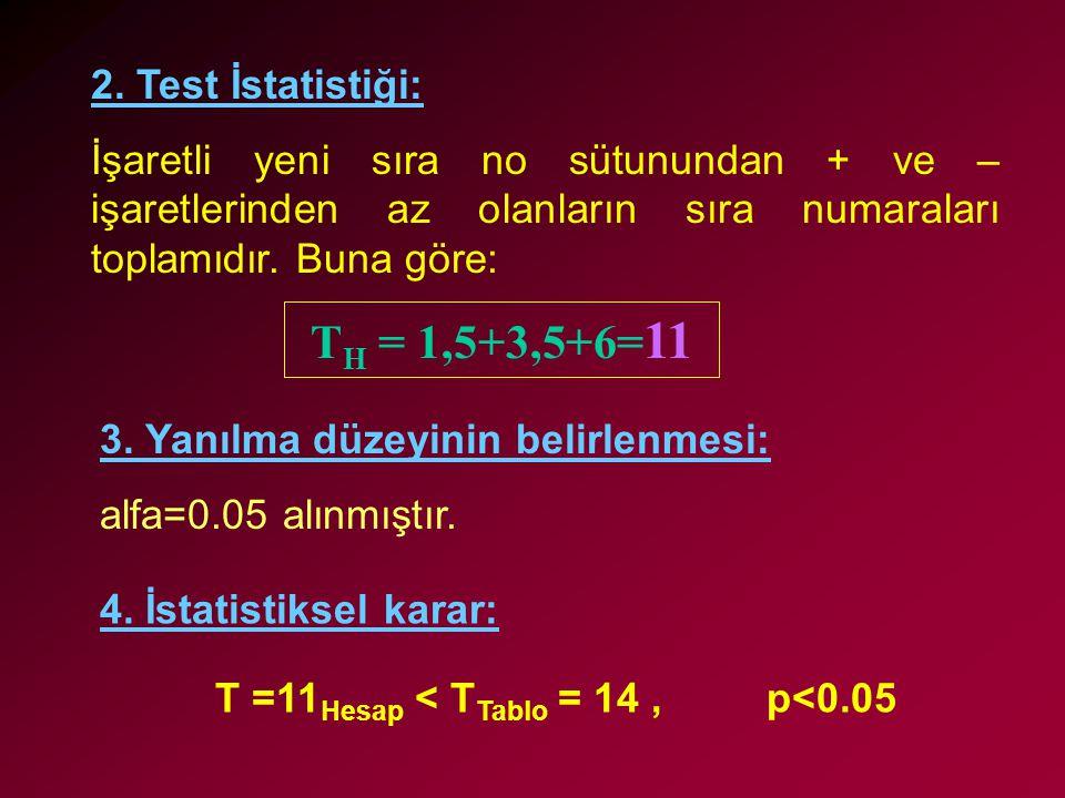 TH = 1,5+3,5+6=11 2. Test İstatistiği: