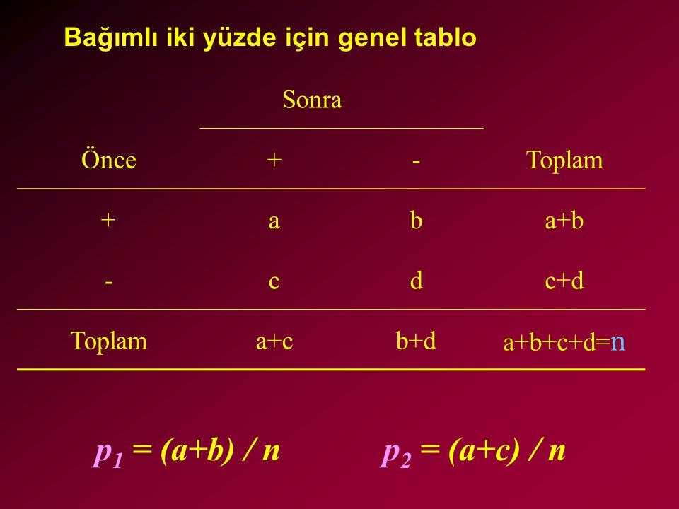 p1 = (a+b) / n p2 = (a+c) / n Bağımlı iki yüzde için genel tablo Sonra
