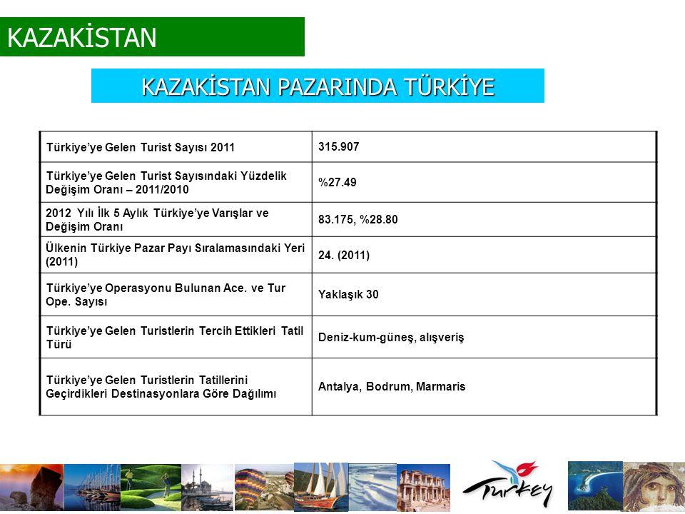 KAZAKİSTAN PAZARINDA TÜRKİYE