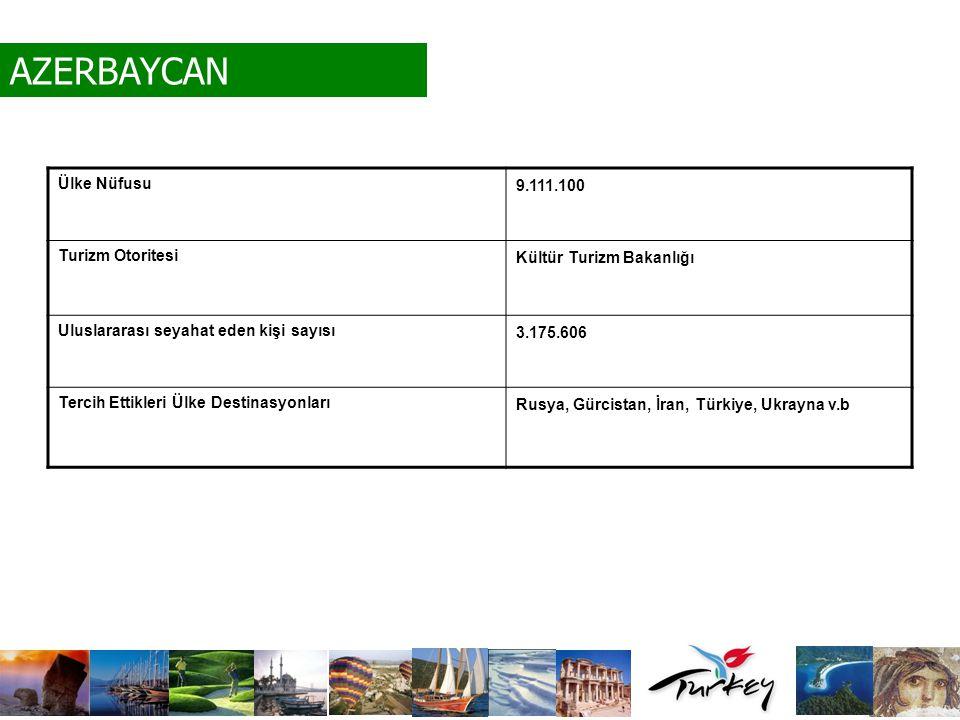 AZERBAYCAN Ülke Nüfusu 9.111.100 Turizm Otoritesi
