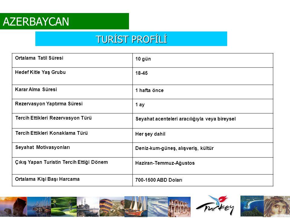 AZERBAYCAN TURİST PROFİLİ Ortalama Tatil Süresi 10 gün
