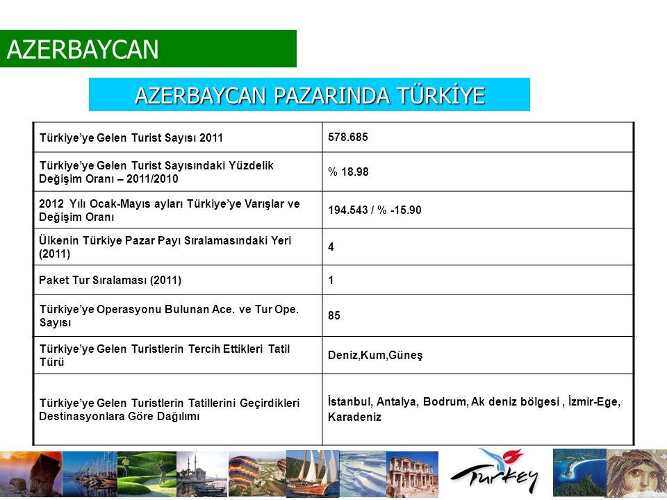 AZERBAYCAN PAZARINDA TÜRKİYE