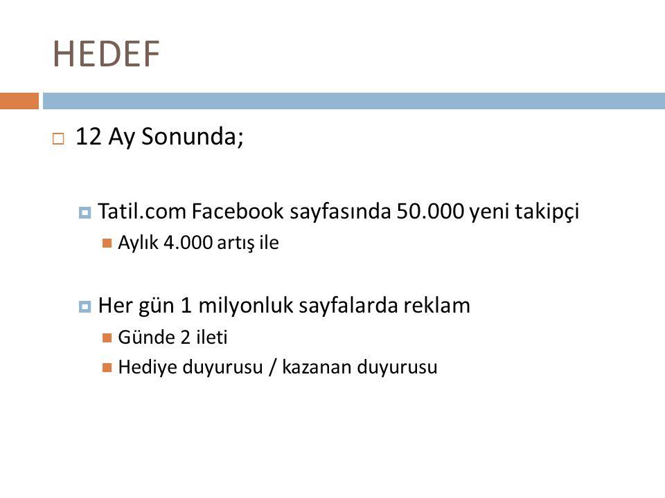 HEDEF 12 Ay Sonunda; Tatil.com Facebook sayfasında 50.000 yeni takipçi