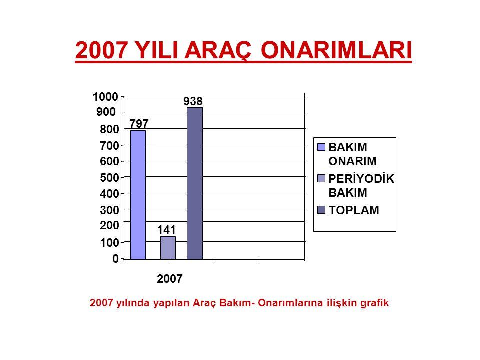 2007 YILI ARAÇ ONARIMLARI 1000 938 900 797 800 700 BAKIM 600 ONARIM