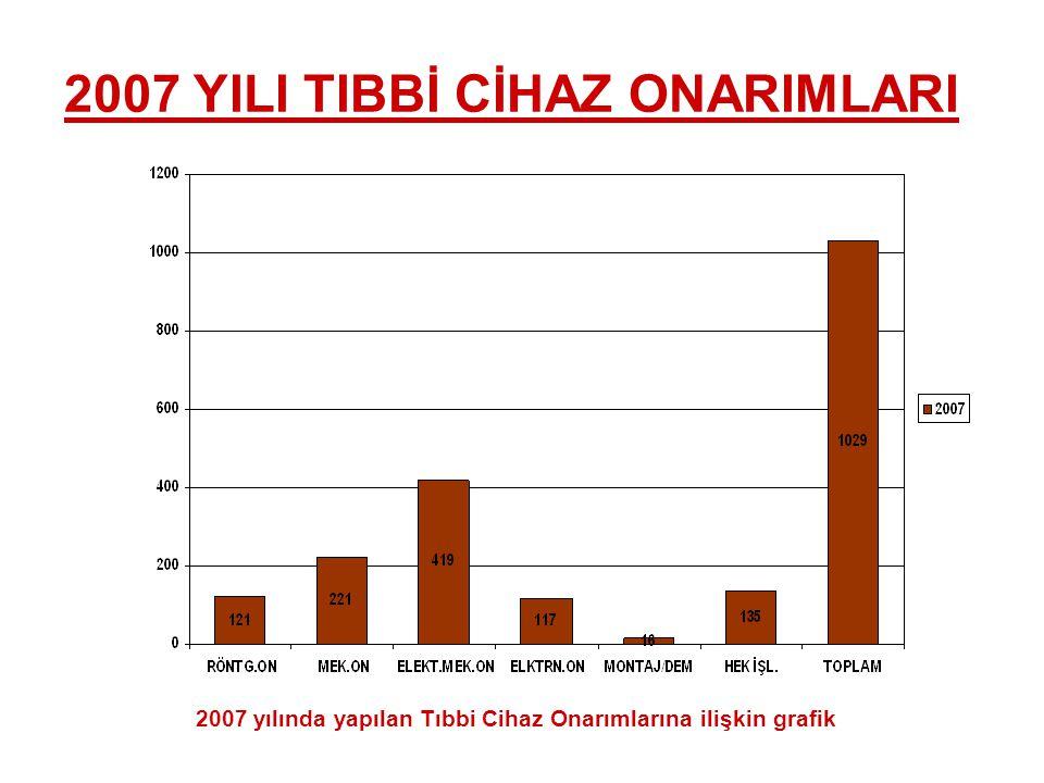 2007 YILI TIBBİ CİHAZ ONARIMLARI