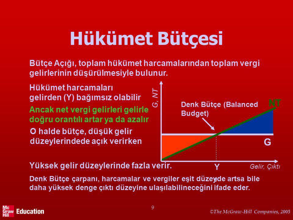 Denk Bütçe Çarpanı (Balanced Budget Multiplier)