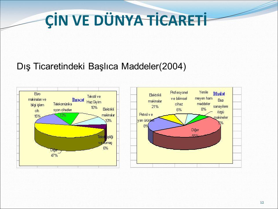 ÇİN VE DÜNYA TİCARETİ Dış Ticaretindeki Başlıca Maddeler(2004)