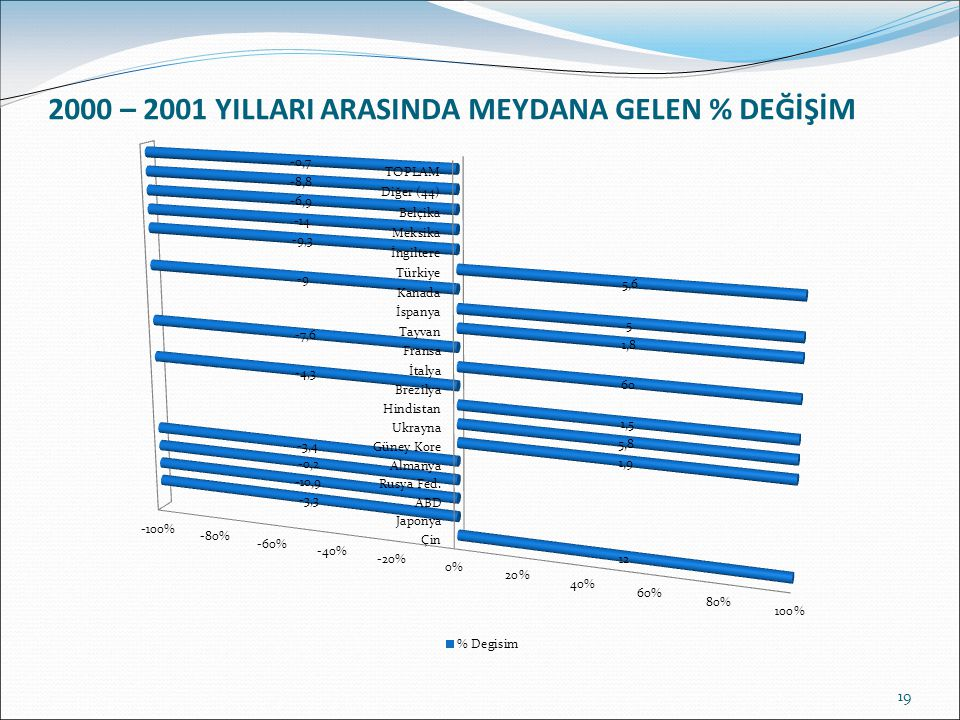 2000 – 2001 YILLARI ARASINDA MEYDANA GELEN % DEĞİŞİM