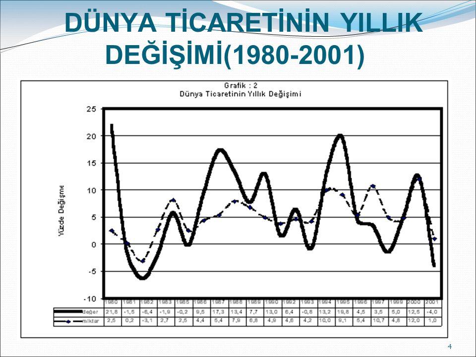 DÜNYA TİCARETİNİN YILLIK DEĞİŞİMİ(1980-2001)