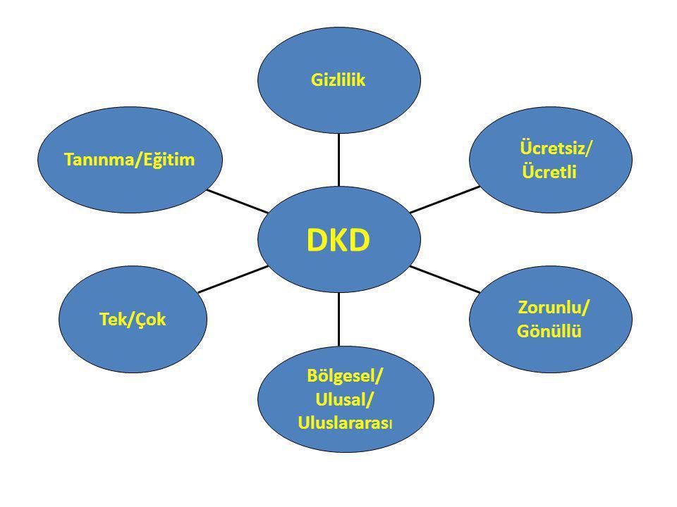 DKD Gizlilik Ücretsiz/ Tanınma/Eğitim Ücretli Zorunlu/ Tek/Çok Gönüllü