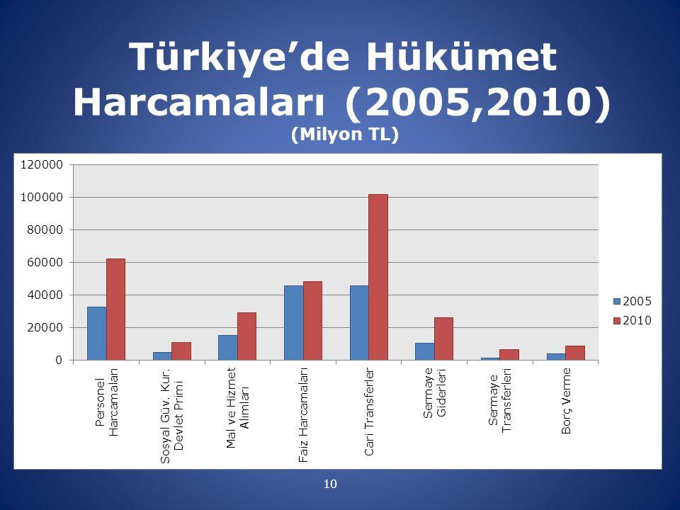 Türkiye'de Hükümet Harcamaları (2005,2010) (Milyon TL)