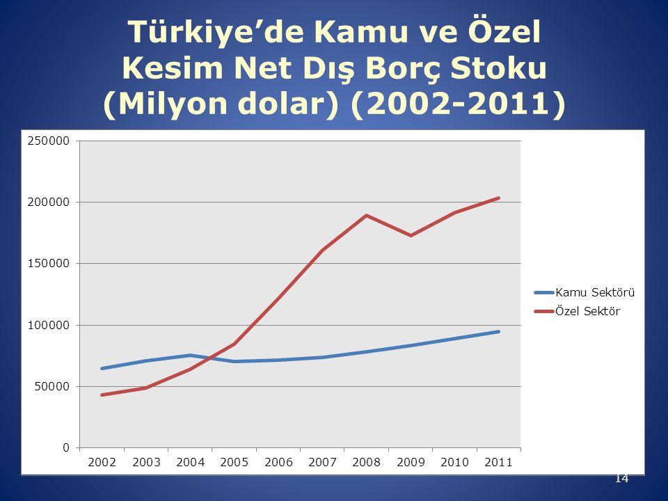 Türkiye'de Kamu ve Özel Kesim Net Dış Borç Stoku (Milyon dolar) (2002-2011)