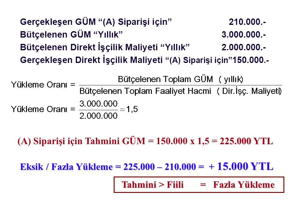 (A) Siparişi için Tahmini GÜM = 150.000 x 1,5 = 225.000 YTL